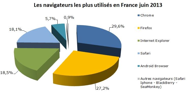 Diagramme des navigateurs les plus utilisés en France juin 2013