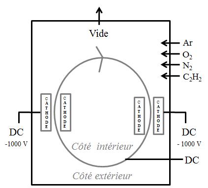 Machine PVD