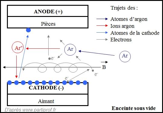 Principe fonctionnement pulvérisation cathodique magnétron