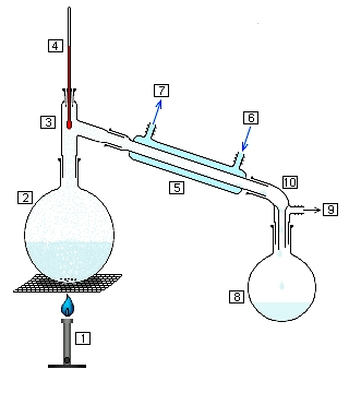 Schéma de la distillation