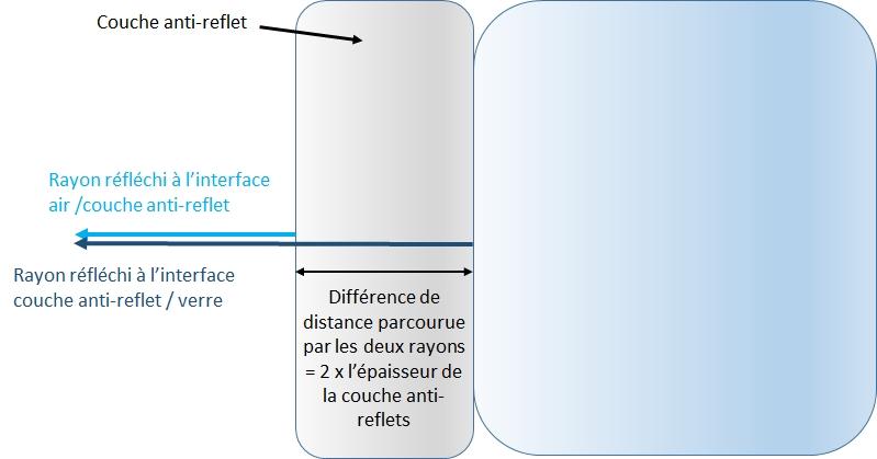 principe de fonctionnement de l'anti-reflet