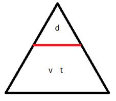 Ne pas utiliser la méthode du triangle