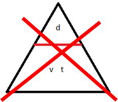 Pourquoi ne pas utiliser la méthode du triangle