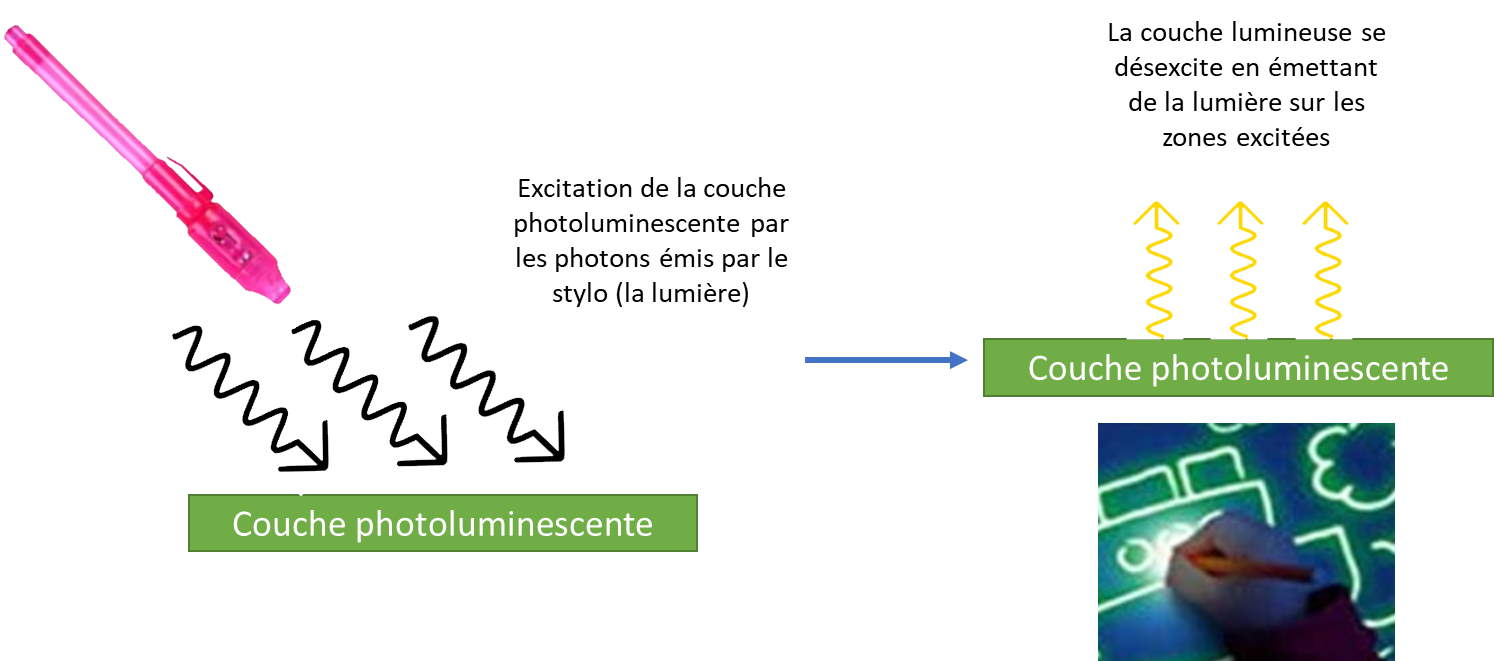 Comment fonctionnent les tableaux photoluminescents