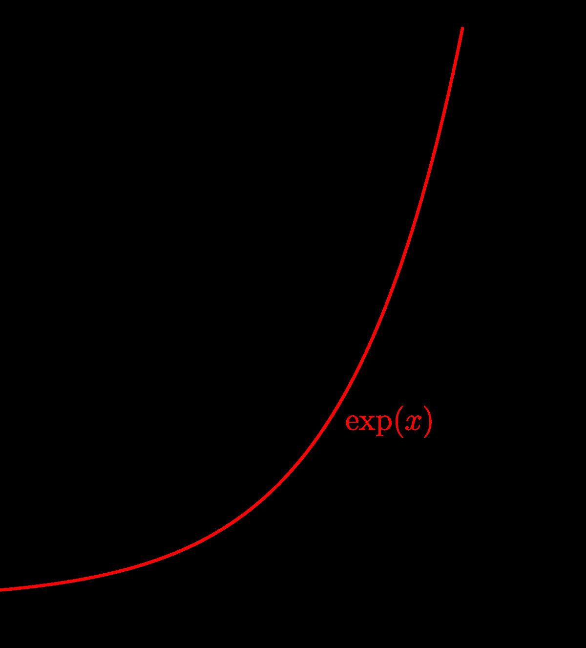 Devoir fonction exponentielle première spé maths